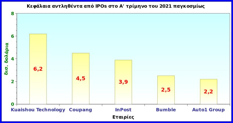 IPOs: Η παγκόσμια