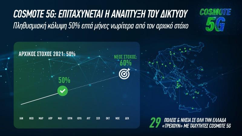 Cosmote: Πάνω από  50% η κάλυψη του 5G στην Ελλάδα